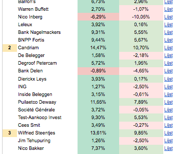 Janneke aan kop op lijstjes beleggingstips